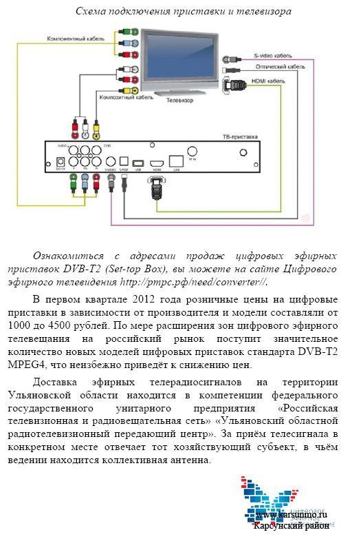 Как подключить цифровое телевидение схема