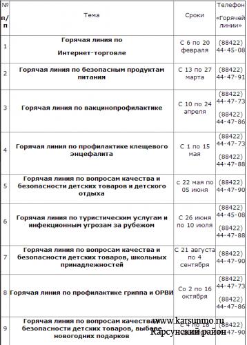 Тематический план «Горячих линий» Управления Роспотребнадзора по Ульяновской области на 2017 год