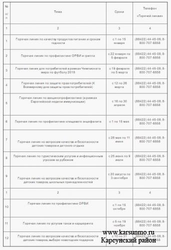 План тематических «Горячих линий» Управления Роспотребнадзора по Ульяновской области на 2018 год