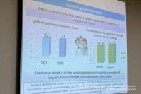На ремонт сельских лечебных учреждений Ульяновской области в 2019 году планируется направить более 50 миллионов рублей