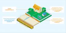 Подключение объектов индивидуального жилищного строительства в рамках догазификации